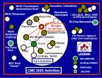 CME 2003 Activity Chart - Jun 2000