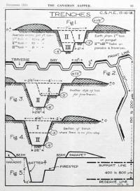 Trench diagrams WWI
